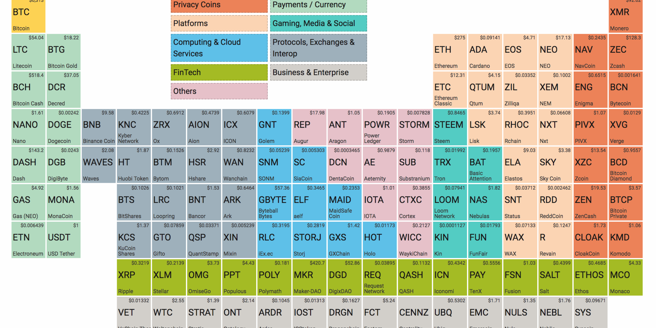 The periodic table of cryptocurrencies